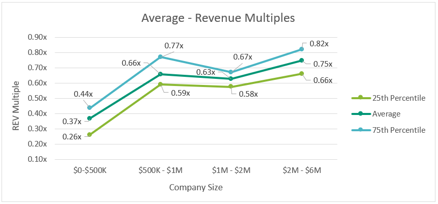 Dental REV Multiples By Size