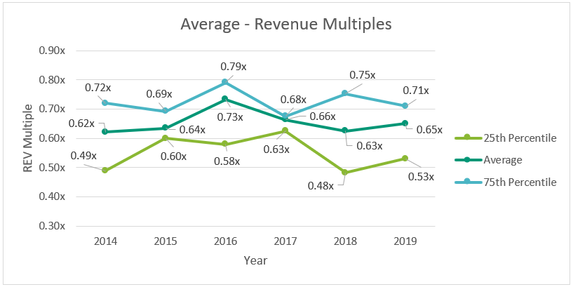Dental REV Multiples By Year