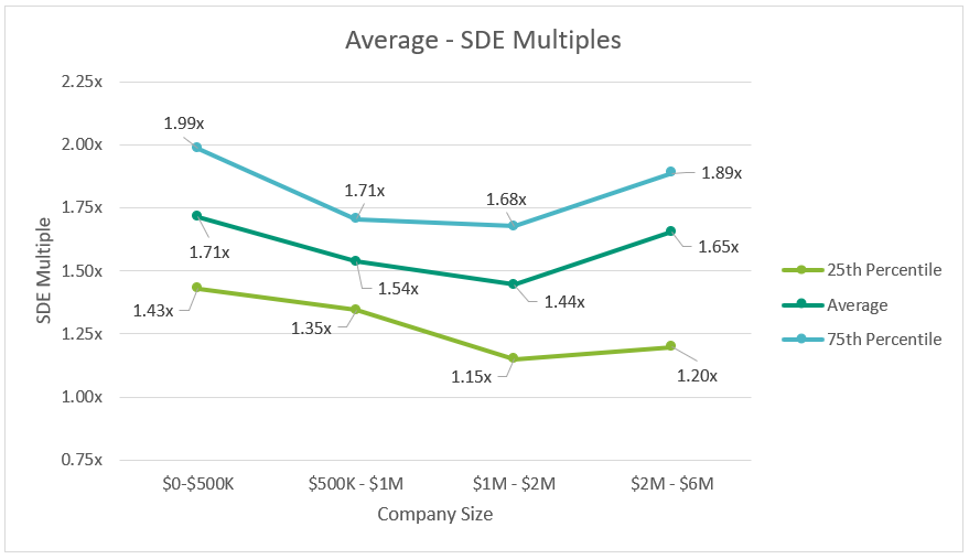 Dental SDE Multiples By Size