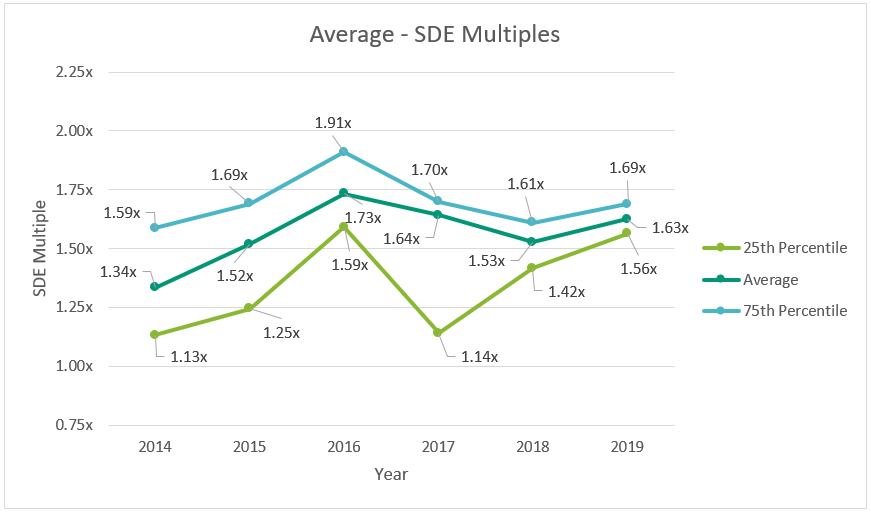 Dental SDE Multiples By Year