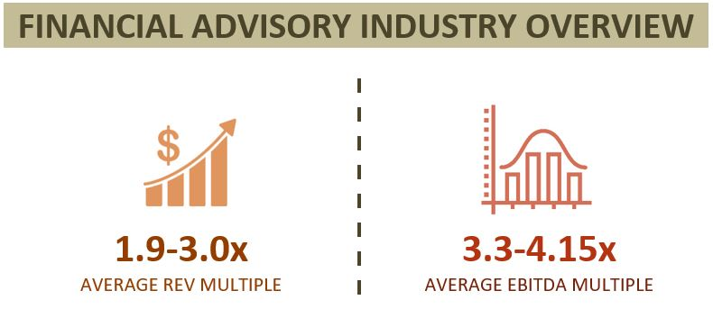 Financial Advisory Multiples