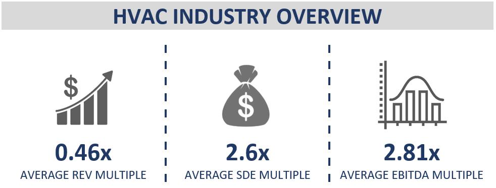 HVAC Valuation Multiples