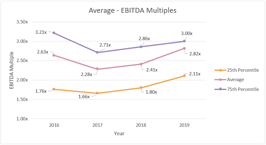 Hair Care EBITDA Multiples By Year