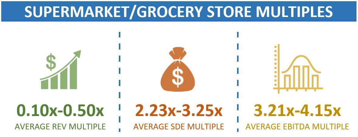 Multiples For Grocery Stores And Supermarkets