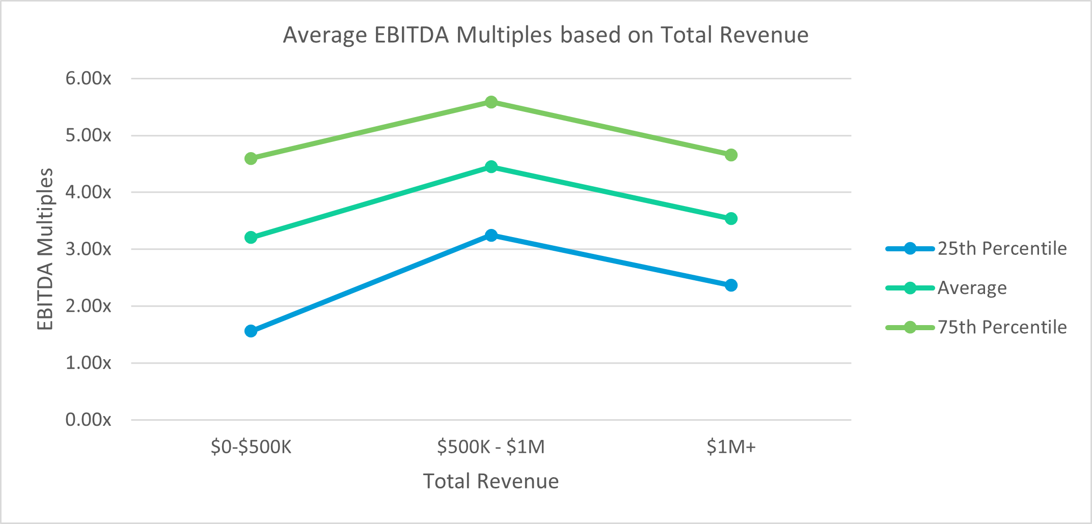 Physical Therapy EBITDA Multiples By Revenue