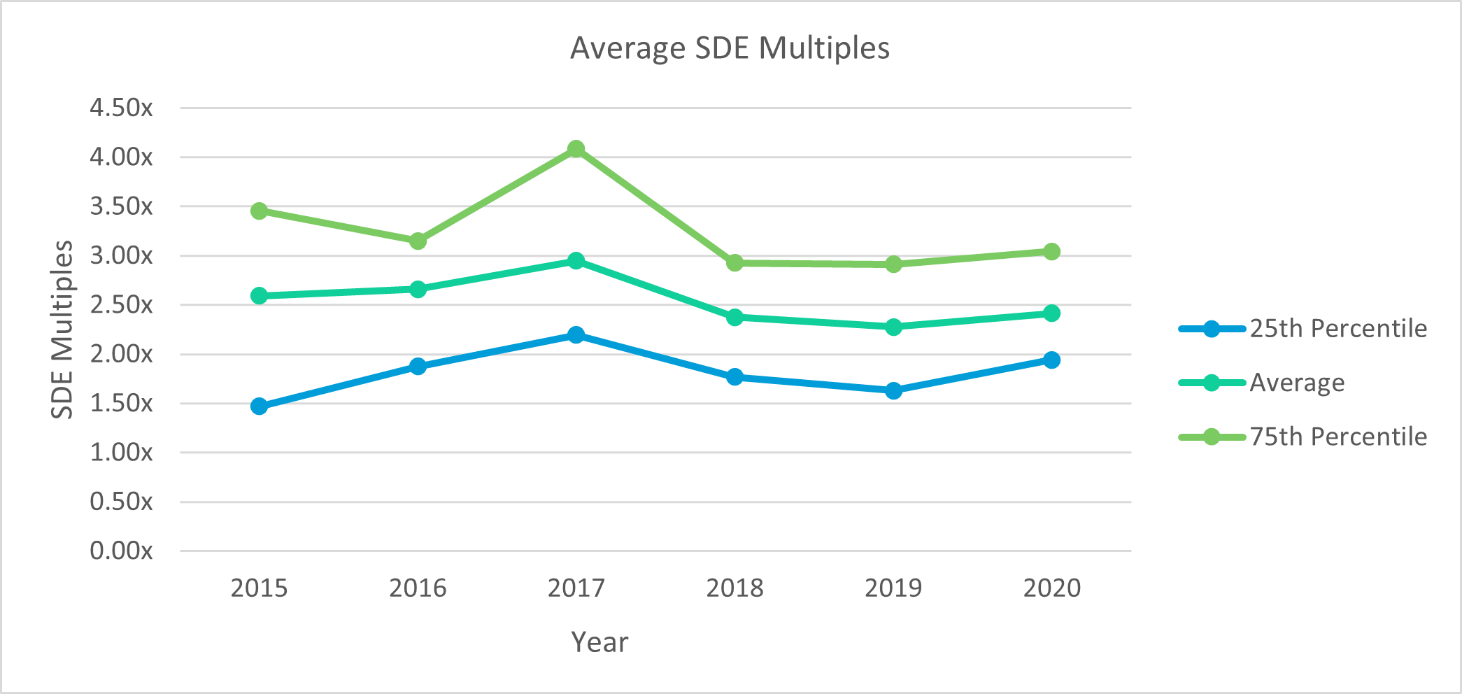 Physical Therapy SDE Multiples By Year
