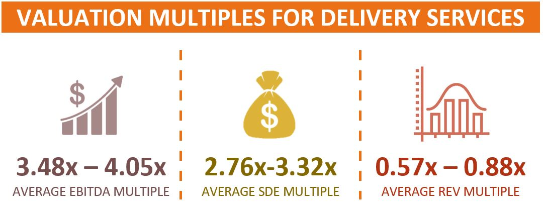 Valuation Multiples For Couriers And Local Delivery Service Companies