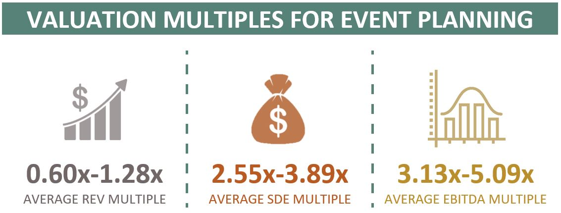 Valuation Multiples For Event Planning