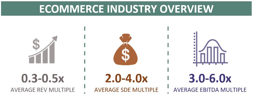 valuation multiples for an eCommerce business