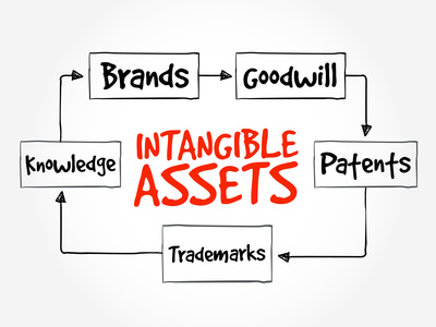 The Impact of Goodwill on a Business Valuation